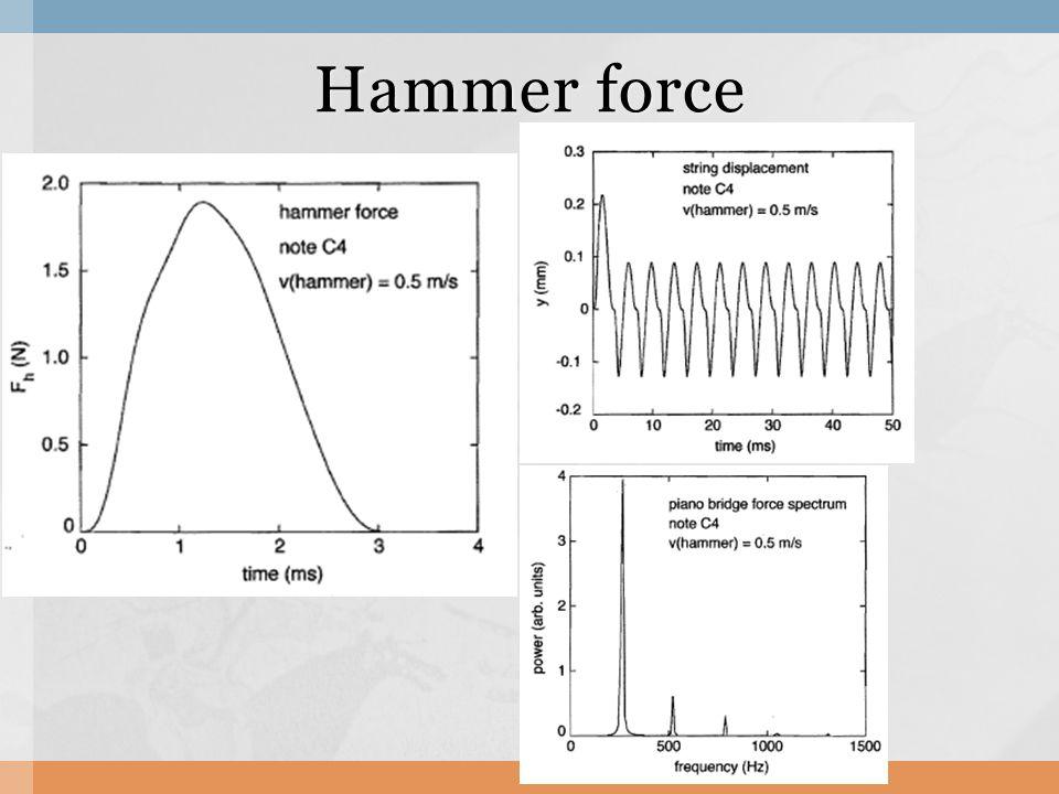 Hammer force
