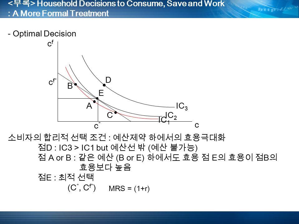 Household Decisions to Consume, Save and Work : A More Formal Treatment - Optimal Decision A B C D E IC 1 IC 2 IC 3 c c f* c f 소비자의 합리적 선택 조건 : 예산제약 하에서의 효용극대화 점 D : IC3 > IC1 but 예산선 밖 ( 예산 불가능 ) 점 A or B : 같은 예산 (B or E) 하에서도 효용 점 E 의 효용이 점 B 의 효용보다 높음 점 E : 최적 선택 (C *, C f* ) c * MRS = (1+r)