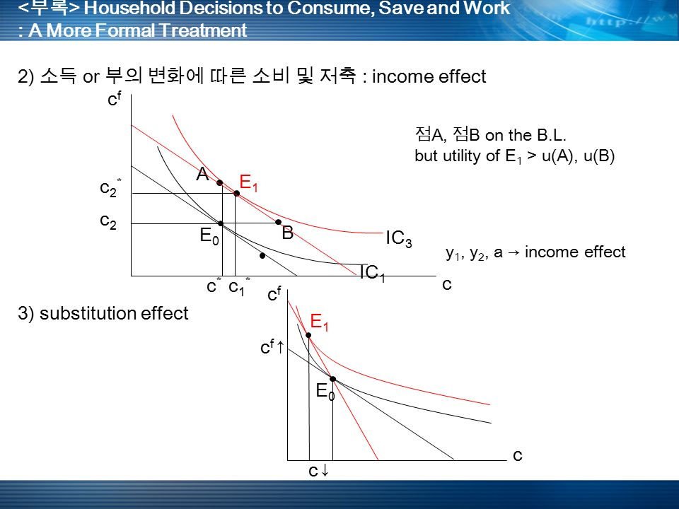 Household Decisions to Consume, Save and Work : A More Formal Treatment 2) 소득 or 부의 변화에 따른 소비 및 저축 : income effect A B E 1 E 0 IC 1 IC 3 c c 2 * c f 3) substitution effect c 1 * c * c 2 점 A, 점 B on the B.L.