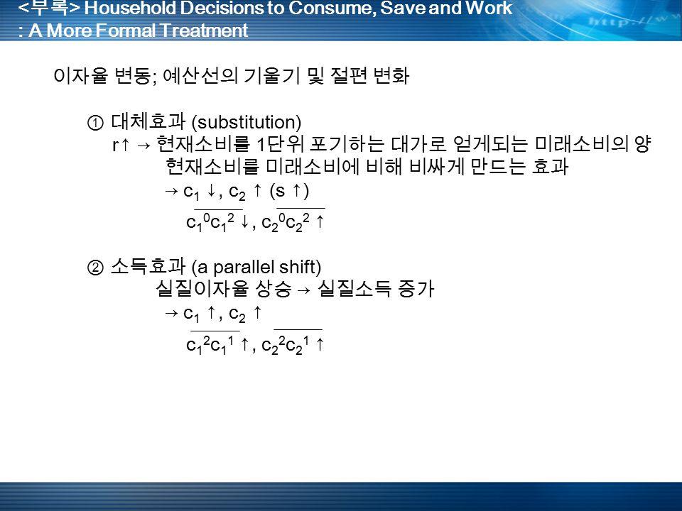 Household Decisions to Consume, Save and Work : A More Formal Treatment 이자율 변동 ; 예산선의 기울기 및 절편 변화 ① 대체효과 (substitution) r↑ → 현재소비를 1 단위 포기하는 대가로 얻게되는 미래소비의 양 현재소비를 미래소비에 비해 비싸게 만드는 효과 → c 1 ↓, c 2 ↑ (s ↑) c 1 0 c 1 2 ↓, c 2 0 c 2 2 ↑ ② 소득효과 (a parallel shift) 실질이자율 상승 → 실질소득 증가 → c 1 ↑, c 2 ↑ c 1 2 c 1 1 ↑, c 2 2 c 2 1 ↑