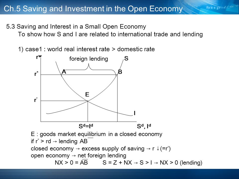 5.3 Saving and Interest in a Small Open Economy To show how S and I are related to international trade and lending 1) case1 : world real interest rate > domestic rate Ch.5 Saving and Investment in the Open Economy A B E S d =I d S d, I d I S r*r* r'r' rwrw foreign lending E : goods market equilibrium in a closed economy if r * > rd → lending AB closed economy → excess supply of saving → r ↓(=r') open economy → net foreign lending NX > 0 = ABS = Z + NX → S > I → NX > 0 (lending)