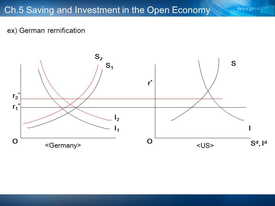 ex) German rernification Ch.5 Saving and Investment in the Open Economy I1I1 S1S1 r1*r1* O S d, I d I S r*r* O I2I2 S2S2 r2*r2*