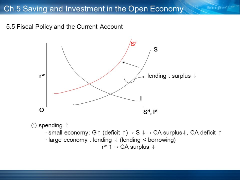 5.5 Fiscal Policy and the Current Account Ch.5 Saving and Investment in the Open Economy S d, I d I S'S' rwrw O ① spending ↑ · small economy; G↑ (deficit ↑) → S ↓ → CA surplus↓, CA deficit ↑ · large economy : lending ↓ (lending < borrowing) r w ↑ → CA surplus ↓ S lending : surplus ↓