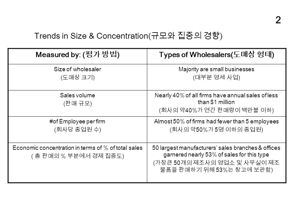2 Trends in Size & Concentration( 규모와 집중의 경향 ) Measured by: ( 평가 방법 )Types of Wholesalers( 도매상 형태 ) Size of wholesaler ( 도매상 크기 ) Majority are small businesses ( 대부분 영세 사업 ) Sales volume ( 판매 규모 ) Nearly 40% of all firms have annual sales of less than $1 million ( 회사의 약 40% 가 연간 판매량이 백만불 이하 ) #of Employee per firm ( 회사당 종업원 수 ) Almost 50% of firms had fewer than 5 employees ( 회사의 약 50% 가 5 명 이하의 종업원 ) Economic concentration in terms of % of total sales ( 총 판매의 % 부분에서 경제 집중도 ) 50 largest manufacturers' sales branches & offices garnered nearly 53% of sales for this type ( 가장큰 50 개의 제조사의 영업소 및 사무실이 제조 물품을 판매하기 위해 53% 는 창고에 보관함 )
