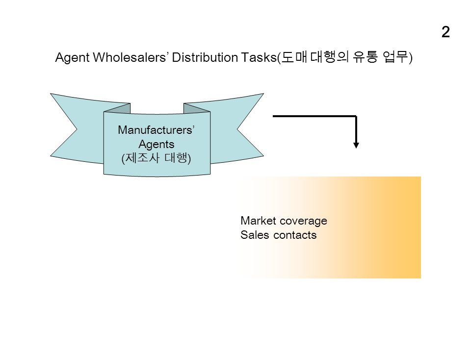 2 Agent Wholesalers' Distribution Tasks( 도매 대행의 유통 업무 ) Manufacturers' Agents ( 제조사 대행 ) Market coverage Sales contacts