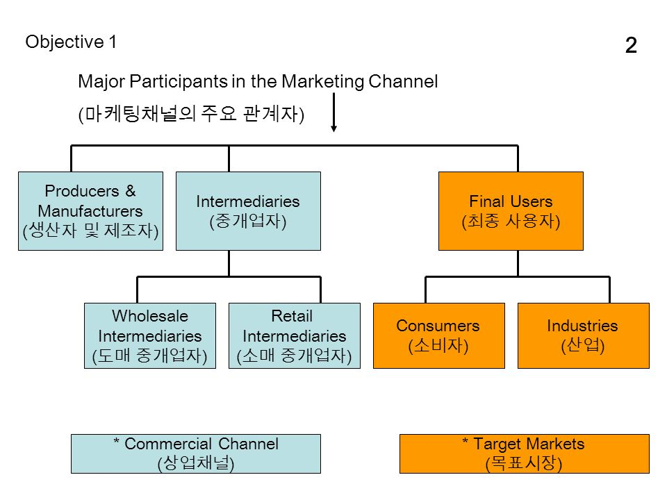 2 Major Participants in the Marketing Channel ( 마케팅채널의 주요 관계자 ) Producers & Manufacturers ( 생산자 및 제조자 ) Objective 1 Intermediaries ( 중개업자 ) Final Users ( 최종 사용자 ) Wholesale Intermediaries ( 도매 중개업자 ) Retail Intermediaries ( 소매 중개업자 ) Consumers ( 소비자 ) Industries ( 산업 ) * Commercial Channel ( 상업채널 ) * Target Markets ( 목표시장 )