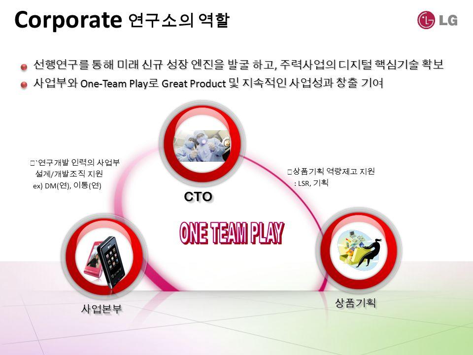 연구소의 역할 사업부와 One-Team Play 로 Great Product 및 지속적인 사업성과 창출 기여 선행연구를 통해 미래 신규 성장 엔진을 발굴 하고, 주력사업의 디지털 핵심기술 확보 ▶ ` 연구개발 인력의 사업부 설계 / 개발조직 지원 ex) DM( 연 ), 이통 ( 연 ) ▶상품기획 역량제고 지원 : LSR, 기획 상품기획상품기획 CTOCTO 사업본부사업본부 Corporate