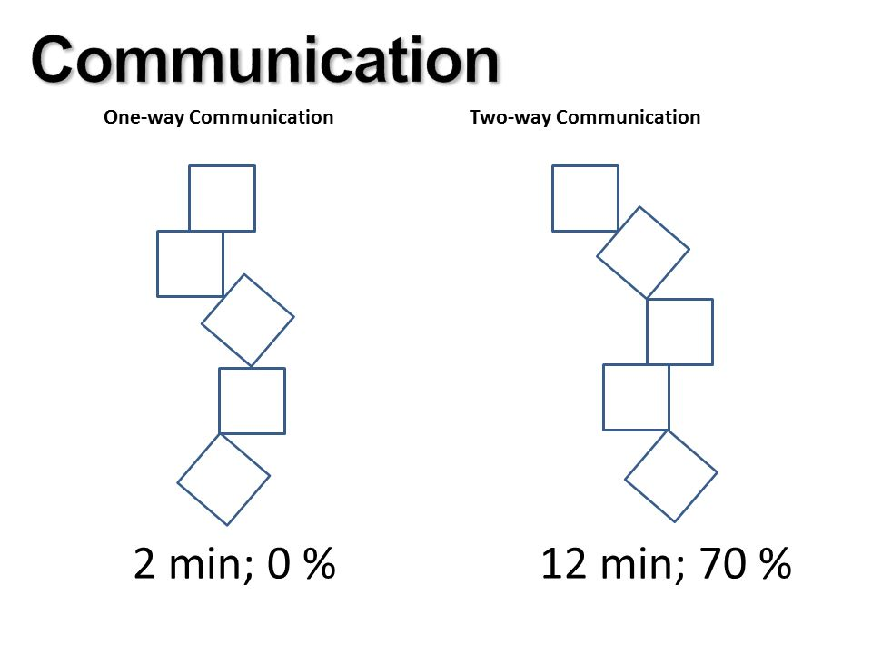 One-way CommunicationTwo-way Communication 2 min; 0 %12 min; 70 %