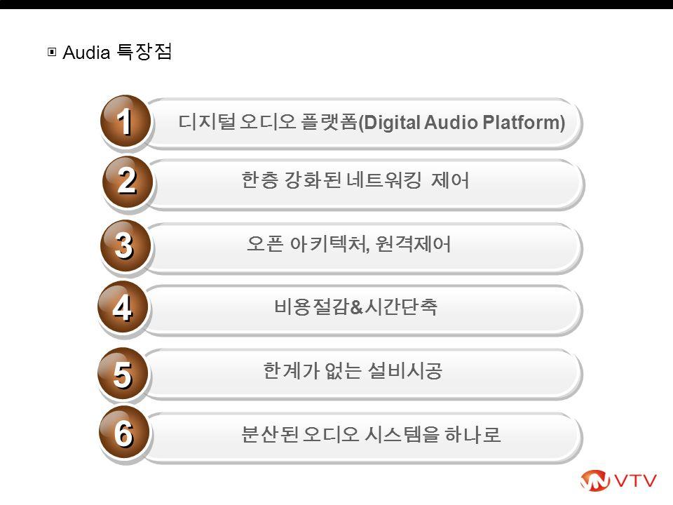 1 1 디지털 오디오 플랫폼 (Digital Audio Platform) 분산된 오디오 시스템을 하나로 한계가 없는 설비시공 오픈 아키텍처, 원격제어 2 2 3 3 4 4 한층 강화된 네트워킹 제어 비용절감 & 시간단축 5 5 6 6 ▣ Audia 특장점
