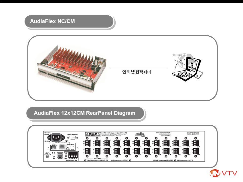 인터넷원격제어 AudiaFlex 12x12CM RearPanel Diagram AudiaFlex NC/CM