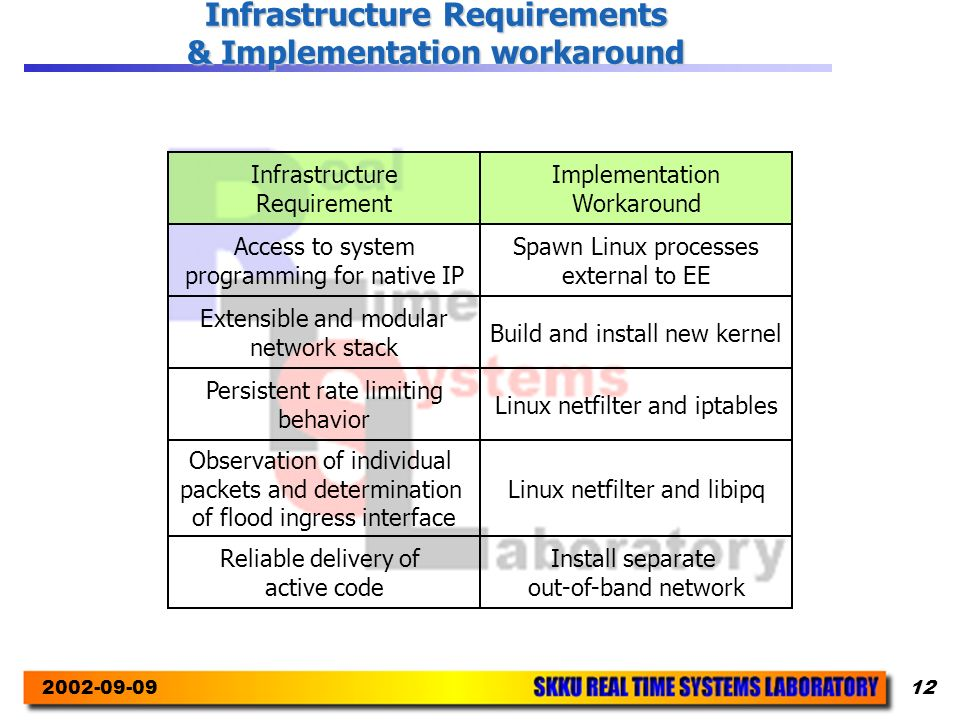 2002-09-0912 Infrastructure Requirements & Implementation workaround Infrastructure Requirement Implementation Workaround Access to system programming for native IP Extensible and modular network stack Persistent rate limiting behavior Observation of individual packets and determination of flood ingress interface Reliable delivery of active code Spawn Linux processes external to EE Build and install new kernel Linux netfilter and iptables Linux netfilter and libipq Install separate out-of-band network