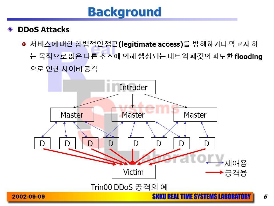 2002-09-095 Background DDoS Attacks 서비스에 대한 합법적인 접근 (legitimate access) 를 방해하거나 막고자 하 는 목적으로 많은 다른 소스에 의해 생성되는 네트웍 패킷의 과도한 flooding 으로 인한 사이버 공격 Intruder Master DDDDDDDD Victim 제어용 공격용 Trin00 DDoS 공격의 예