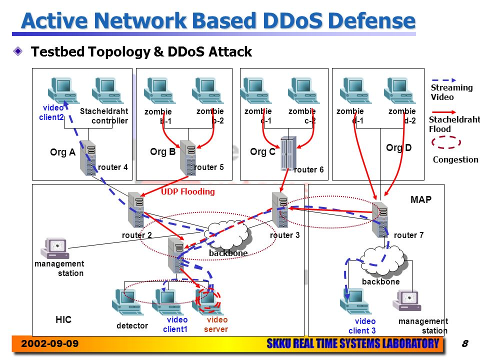 2002-09-098 Active Network Based DDoS Defense Testbed Topology & DDoS Attack video client2 Stacheldraht controller zombie b-2 zombie b-1 zombie c-1 zombie c-2 zombie d-1 zombie d-2 Org A router 4router 5 router 6 Org BOrg C Org D detector video client1 video server video client 3 management station backbone router 7router 3router 2 HIC MAP backbone UDP Flooding Streaming Video Stacheldraht Flood Congestion