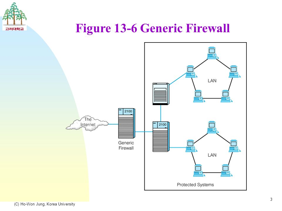 (C) Ho-Won Jung, Korea University 3 Figure 13-6 Generic Firewall