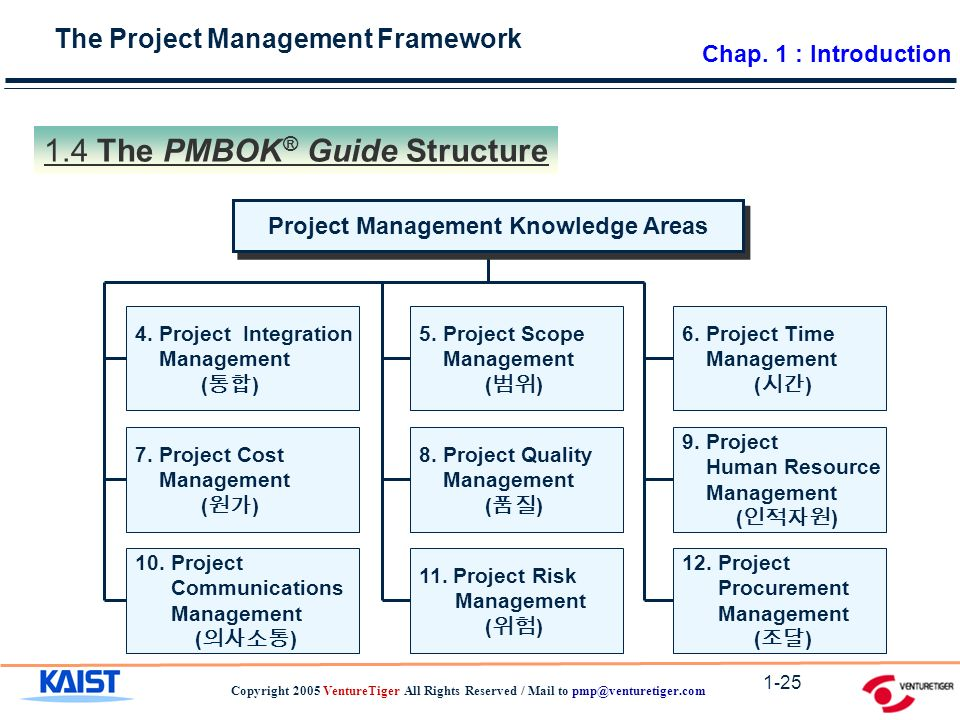 The Project Management Framework Copyright 2005 VentureTiger All Rights Reserved / Mail to 1-25 Project Management Knowledge Areas 5.