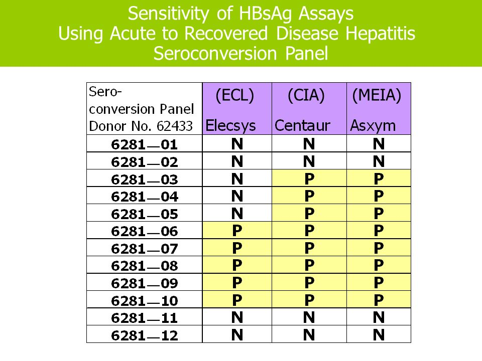 Sensitivity of HBsAg Assays Using Acute to Recovered Disease Hepatitis Seroconversion Panel (ECL)(CIA)(MEIA)
