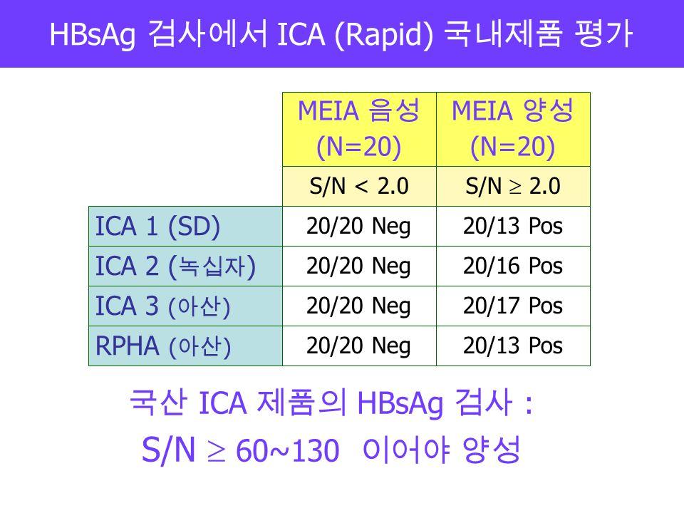 HBsAg 검사에서 ICA (Rapid) 국내제품 평가 ICA 1 (SD) ICA 2 ( 녹십자 ) ICA 3 ( 아산 ) RPHA ( 아산 ) MEIA 음성 (N=20) S/N < 2.0 S/N  2.0 20/20 Neg 20/13 Pos 20/16 Pos 20/17 Pos 20/13 Pos 국산 ICA 제품의 HBsAg 검사 : S/N  60~130 이어야 양성 MEIA 양성 (N=20)