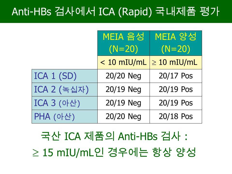 Anti-HBs 검사에서 ICA (Rapid) 국내제품 평가 ICA 1 (SD) ICA 2 ( 녹십자 ) ICA 3 ( 아산 ) PHA ( 아산 ) < 10 mIU/mL  10 mIU/mL 20/20 Neg 20/19 Neg 20/20 Neg 20/17 Pos 20/19 Pos 20/18 Pos 국산 ICA 제품의 Anti-HBs 검사 :  15 mIU/mL 인 경우에는 항상 양성 MEIA 음성 (N=20) MEIA 양성 (N=20)