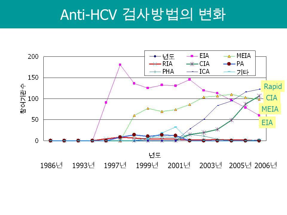 Anti-HCV 검사방법의 변화 CIA Rapid MEIA EIA 1986 년 1993 년 1997 년 1999 년 2001 년 2003 년 2005 년 2006 년