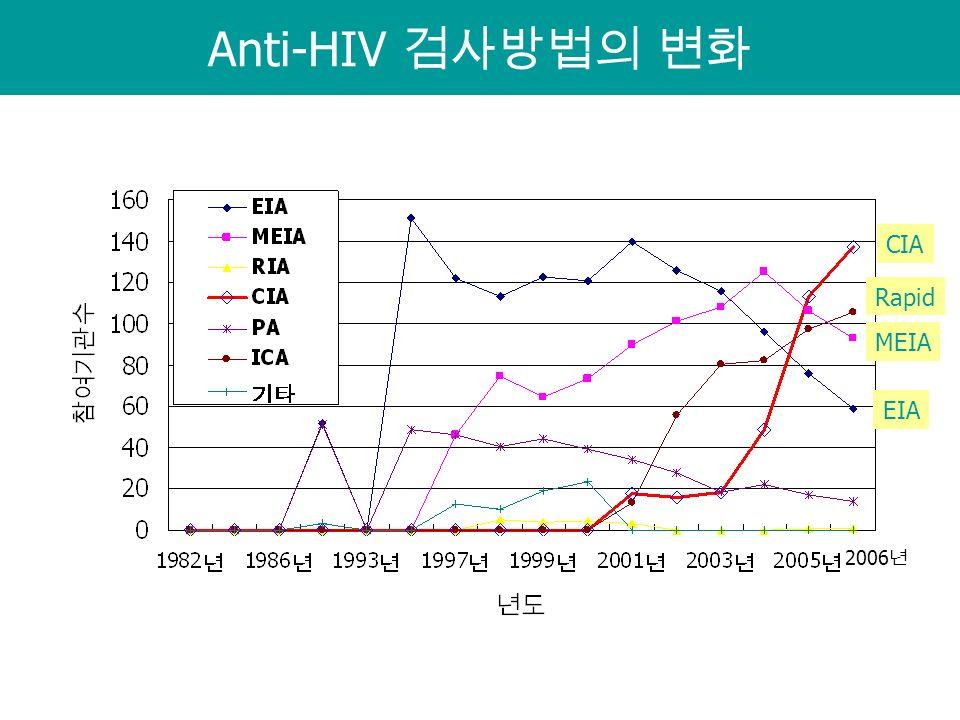 Anti-HIV 검사방법의 변화 CIA MEIA Rapid EIA 2006 년