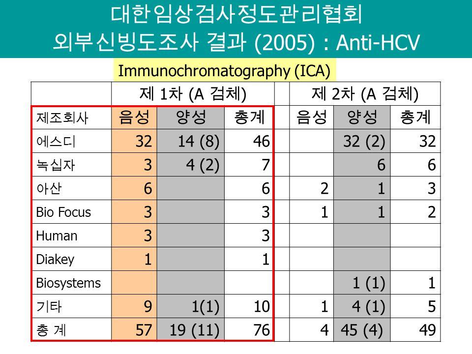 대한임상검사정도관리협회 외부신빙도조사 결과 (2005) : Anti-HCV 제 1 차 (A 검체 ) 제 2 차 (A 검체 ) 제조회사 음성양성총계 음성양성총계 에스디 3214 (8)46 32 (2)32 녹십자 34 (2)7 66 아산 6 6 213 Bio Focus 3 3 112 Human 3 3 Diakey 1 1 Biosystems 1 (1)1 기타 91(1)10 14 (1)5 총 계총 계 5719 (11)76 445 (4)49 Immunochromatography (ICA)