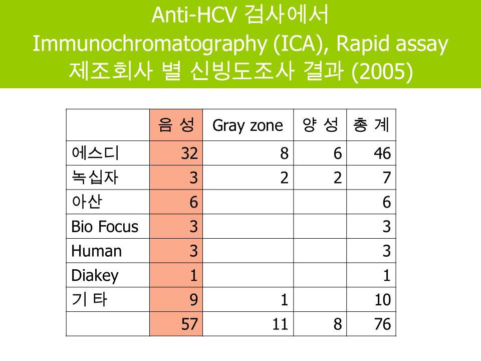 Anti-HCV 검사에서 Immunochromatography (ICA), Rapid assay 제조회사 별 신빙도조사 결과 (2005) 음 성음 성 Gray zone 양 성양 성총 계총 계 에스디 328646 녹십자 3227 아산 6 6 Bio Focus3 3 Human3 3 Diakey1 1 기 타기 타 91 10 5711876