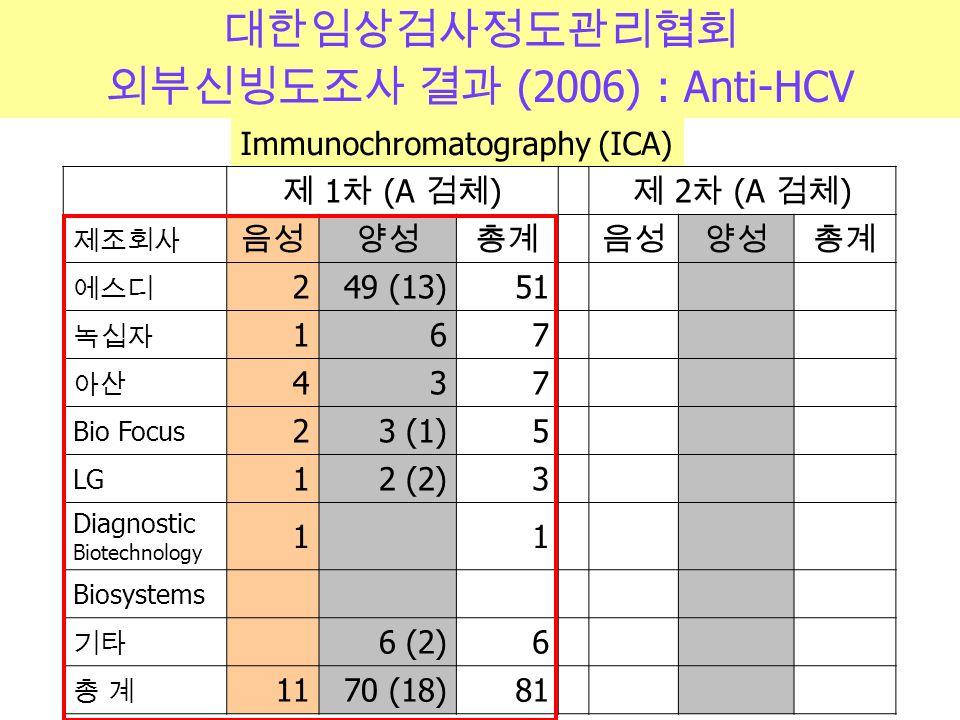 대한임상검사정도관리협회 외부신빙도조사 결과 (2006) : Anti-HCV 제 1 차 (A 검체 ) 제 2 차 (A 검체 ) 제조회사 음성양성총계 음성양성총계 에스디 249 (13)51 녹십자 167 아산 4 3 7 Bio Focus 2 3 (1) 5 LG 1 2 (2) 3 Diagnostic Biotechnology 1 1 Biosystems 기타 6 (2)6 총 계총 계 1170 (18)81 Immunochromatography (ICA)