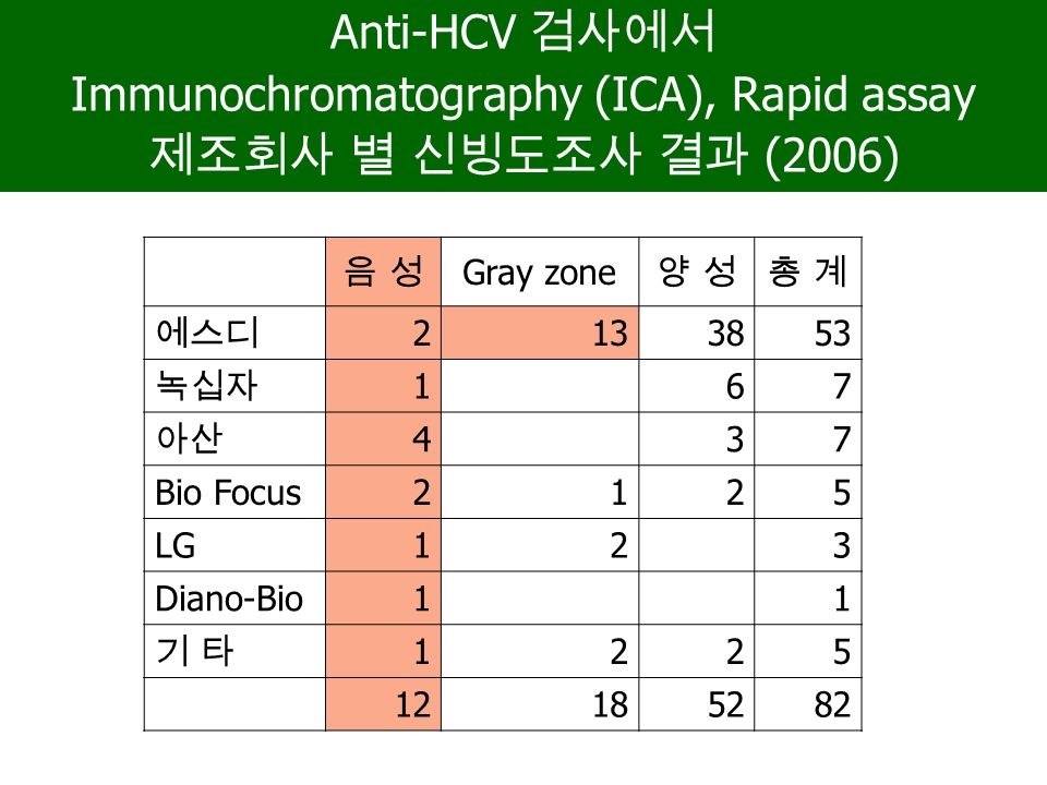 Anti-HCV 검사에서 Immunochromatography (ICA), Rapid assay 제조회사 별 신빙도조사 결과 (2006) 음 성음 성 Gray zone 양 성양 성총 계총 계 에스디 2133853 녹십자 167 아산 4 3 7 Bio Focus2 1 2 5 LG1 2 3 Diano-Bio1 1 기 타기 타 12 2 5 12185282