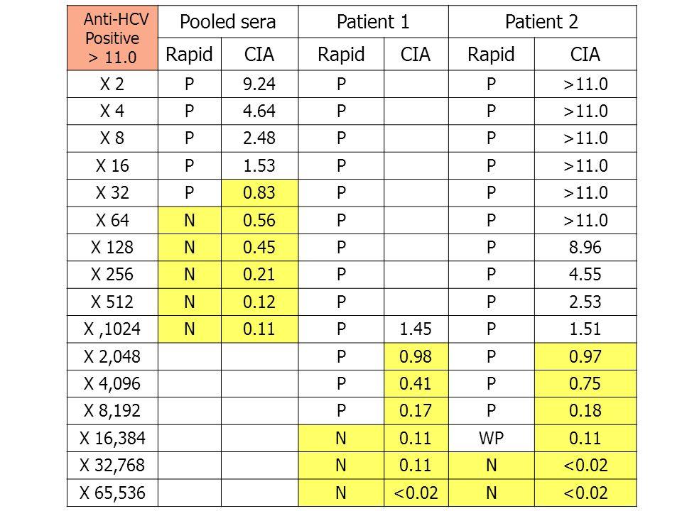 Anti-HCV Positive > 11.0 Pooled seraPatient 1Patient 2 RapidCIARapidCIARapidCIA X 2P9.24P P>11.0 X 4P4.64P P>11.0 X 8P2.48P P>11.0 X 16P1.53P P>11.0 X 32P0.83P P>11.0 X 64N0.56P P>11.0 X 128N0.45P P8.96 X 256N0.21P P4.55 X 512N0.12P P2.53 X,1024N0.11P1.45P1.51 X 2,048 P0.98P0.97 X 4,096 P0.41P0.75 X 8,192 P0.17P0.18 X 16,384 N0.11WP0.11 X 32,768 N0.11N<0.02 X 65,536 N<0.02N