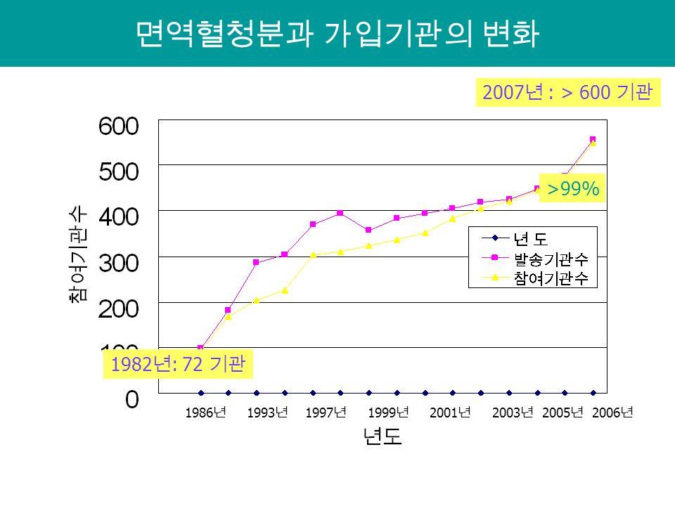 면역혈청분과 가입기관의 변화 1982 년 : 72 기관 2007 년 : > 600 기관 >99% 1986 년 1993 년 1997 년 1999 년 2001 년 2003 년 2005 년 2006 년