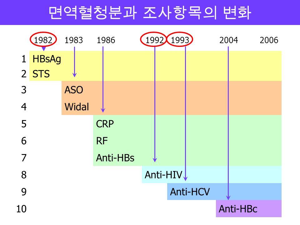 1982198319861992199320042006 1HBsAg 2STS 3ASO 4Widal 5CRP 6RF 7Anti-HBs 8Anti-HIV 9Anti-HCV 10Anti-HBc 면역혈청분과 조사항목의 변화