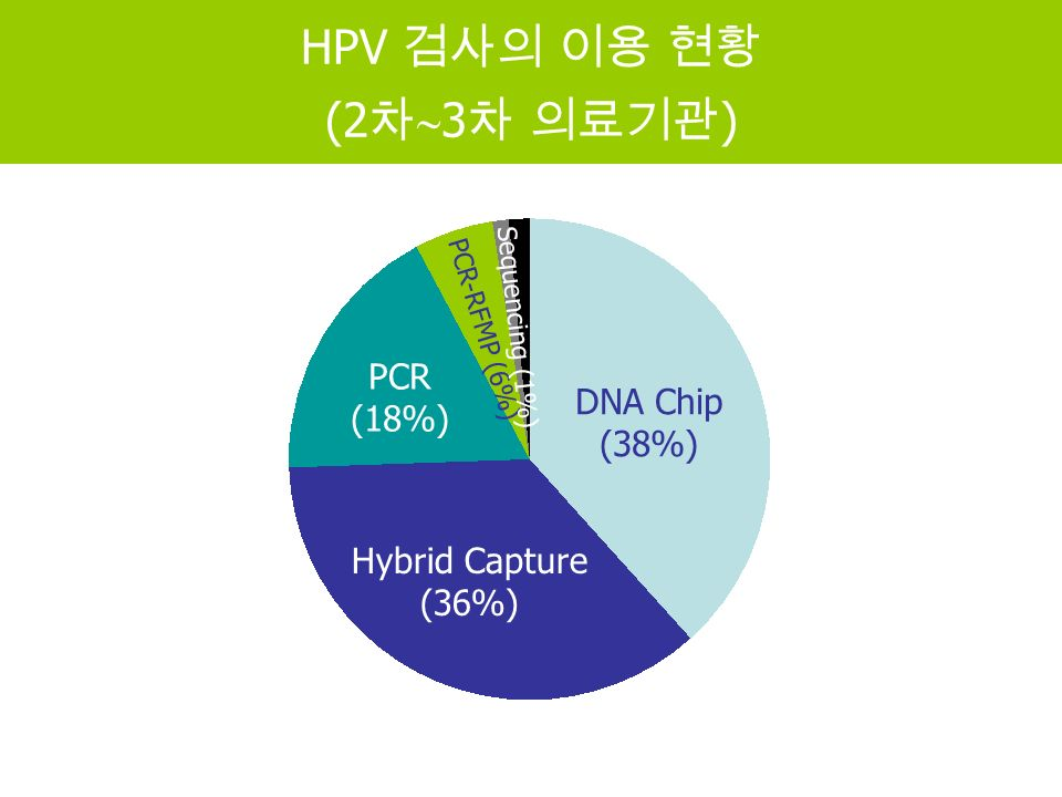 DNA Chip (38%) Hybrid Capture (36%) PCR-RFMP (6%) HPV 검사의 이용 현황 (2 차  3 차 의료기관 ) PCR (18%) Sequencing (1%)