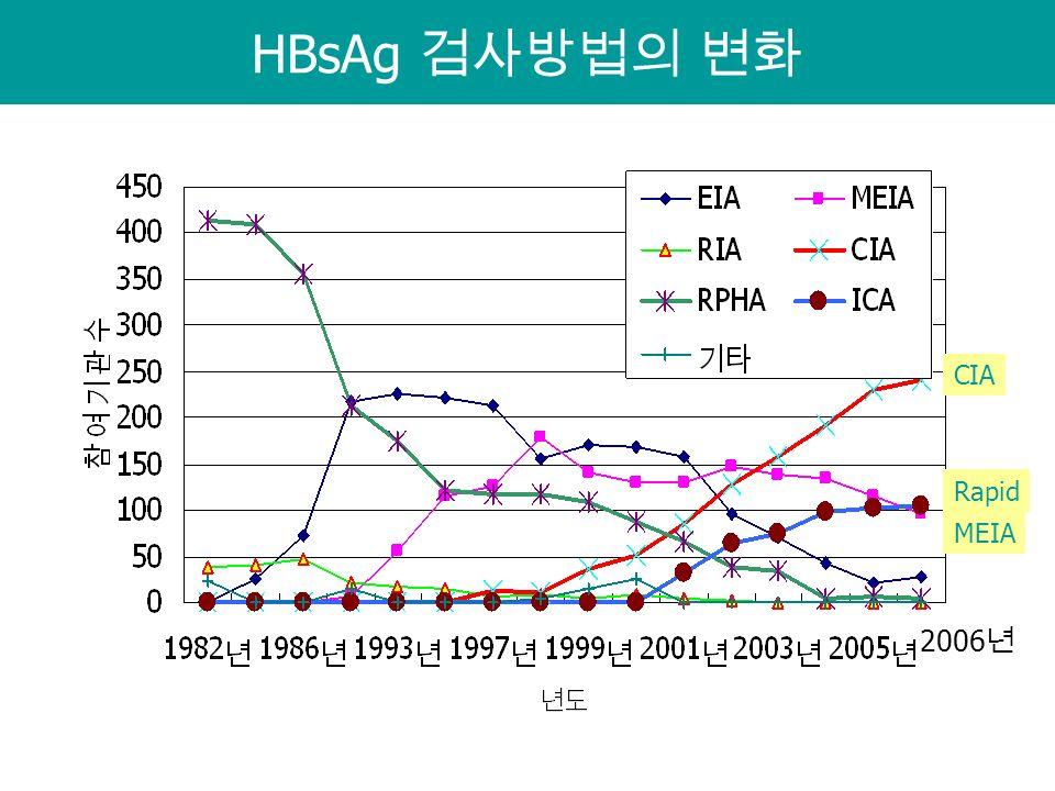 HBsAg 검사방법의 변화 CIA MEIA Rapid 2006 년