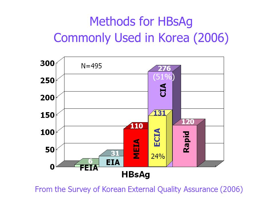 Methods for HBsAg Commonly Used in Korea (2006) MEIA CIA Rapid From the Survey of Korean External Quality Assurance (2006) EIA FEIA 131 ECIA 24% N=495 (51%) 110