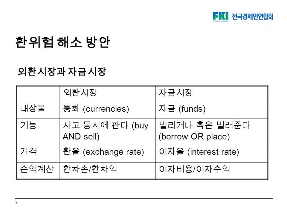 5 외환시장자금시장 대상물통화 (currencies) 자금 (funds) 기능 사고 동시에 판다 (buy AND sell) 빌리거나 혹은 빌려준다 (borrow OR place) 가격환율 (exchange rate) 이자율 (interest rate) 손익계산환차손 / 환차익이자비용 / 이자수익 외환시장과 자금시장 환위험 해소 방안