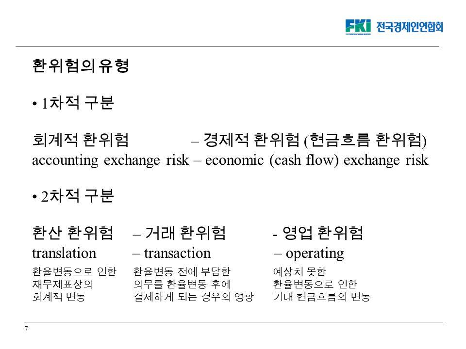 7 환위험의 유형 1 차적 구분 회계적 환위험 – 경제적 환위험 ( 현금흐름 환위험 ) accounting exchange risk – economic (cash flow) exchange risk 2 차적 구분 환산 환위험 – 거래 환위험 - 영업 환위험 translation – transaction – operating 환율변동으로 인한 재무제표상의 회계적 변동 환율변동 전에 부담한 의무를 환율변동 후에 결제하게 되는 경우의 영향 예상치 못한 환율변동으로 인한 기대 현금흐름의 변동