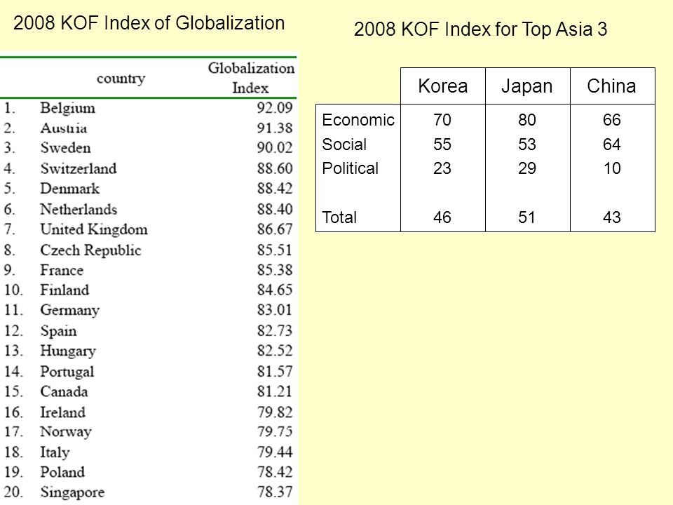 2008 KOF Index of Globalization KoreaJapanChina Economic Social Political Total 70 55 23 46 80 53 29 51 66 64 10 43 2008 KOF Index for Top Asia 3