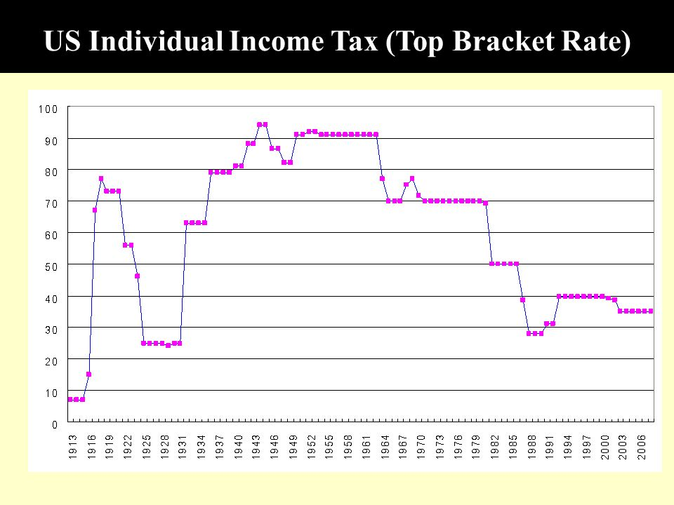 US Individual Income Tax (Top Bracket Rate)