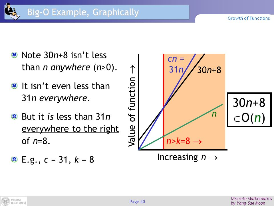 Discrete Mathematics by Yang-Sae Moon Page 39 Big-O Proof Example Show that 30n+8 is O(n).