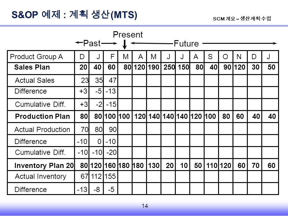 14 SCM 개요 – 생산계획 수립 Product Group A D J F M A M J J A S O N D J Sales Plan 20 40 60 80 120 190 250 150 80 40 90 120 30 50 Actual Sales 23 35 47 Cumulative Diff.