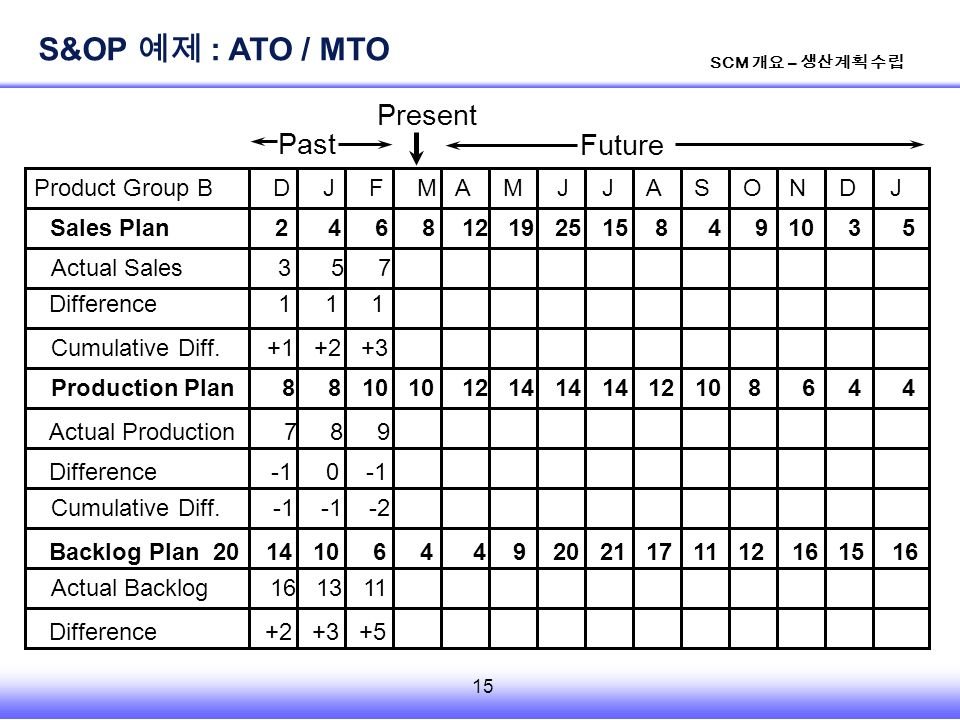 15 SCM 개요 – 생산계획 수립 Product Group B D J F M A M J J A S O N D J Sales Plan 2 4 6 8 12 19 25 15 8 4 9 10 3 5 Actual Sales 3 5 7 Cumulative Diff.