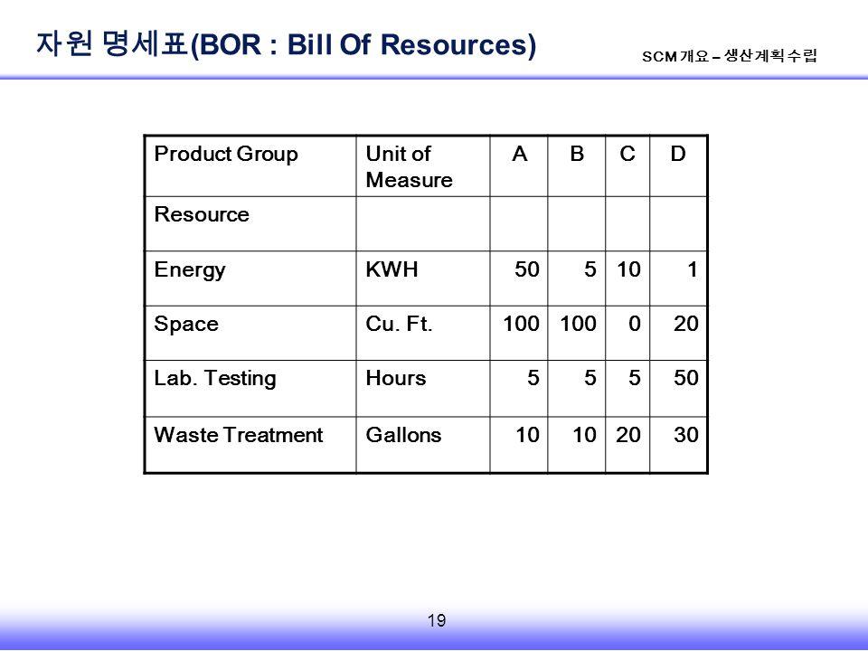19 SCM 개요 – 생산계획 수립 Product GroupUnit of Measure ABCD Resource EnergyKWH505101 SpaceCu.