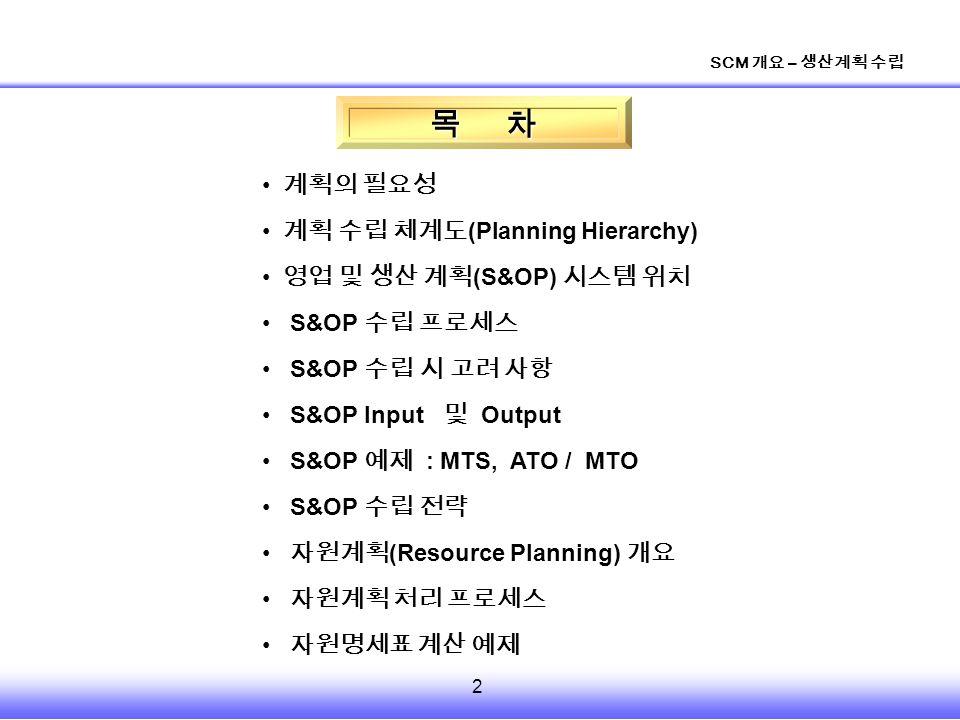 2 SCM 개요 – 생산계획 수립 목 차 계획의 필요성 계획 수립 체계도 (Planning Hierarchy) 영업 및 생산 계획 (S&OP) 시스템 위치 S&OP 수립 프로세스 S&OP 수립 시 고려 사항 S&OP Input 및 Output S&OP 예제 : MTS, ATO / MTO S&OP 수립 전략 자원계획 (Resource Planning) 개요 자원계획 처리 프로세스 자원명세표 계산 예제