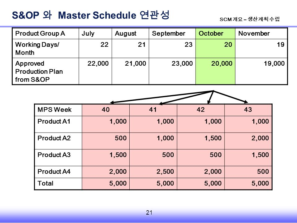 21 SCM 개요 – 생산계획 수립 Product Group AJulyAugustSeptemberOctoberNovember Working Days/ Month 2221232019 Approved Production Plan from S&OP 22,00021,00023,00020,00019,000 MPS Week40414243 Product A11,000 Product A25001,0001,5002,000 Product A31,500500 1,500 Product A42,0002,5002,000500 Total5,000 S&OP 와 Master Schedule 연관성