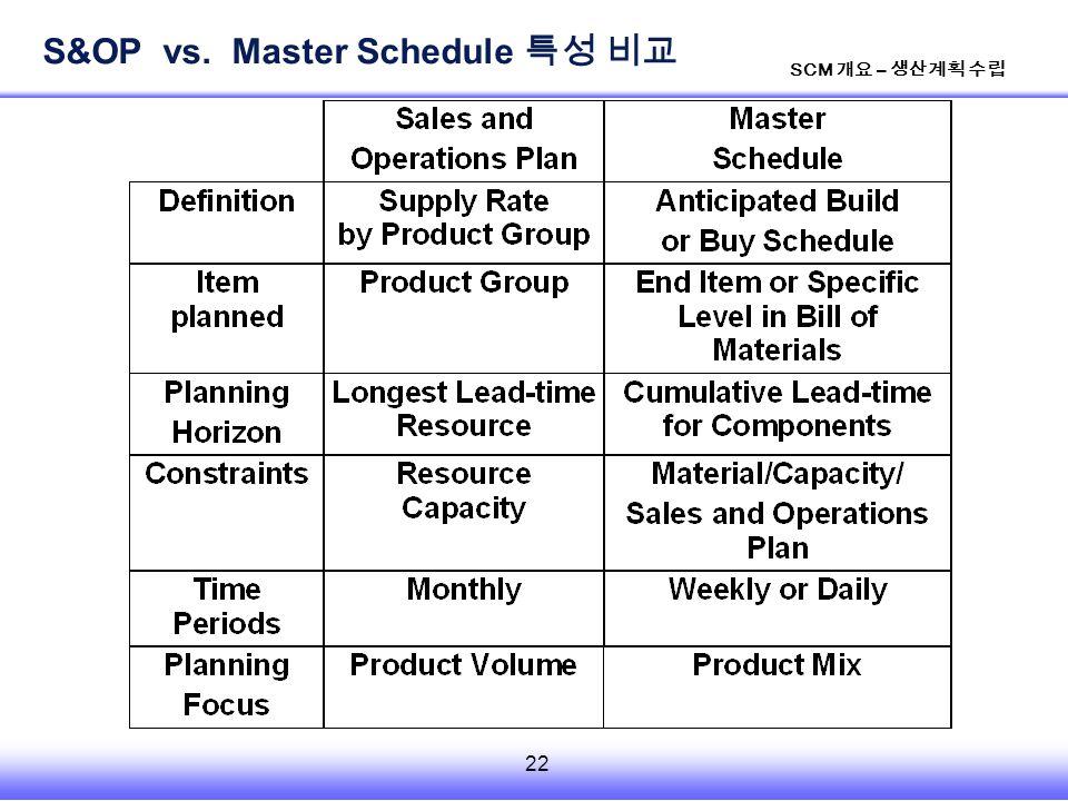 22 SCM 개요 – 생산계획 수립 S&OP vs. Master Schedule 특성 비교