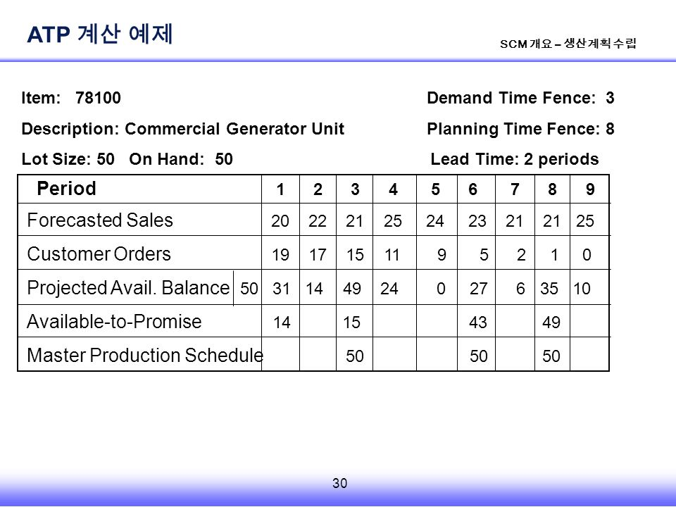 30 SCM 개요 – 생산계획 수립 Forecasted Sales 20 22 21 25 24 23 21 21 25 Customer Orders 19 17 15 11 9 5 2 1 0 Projected Avail.