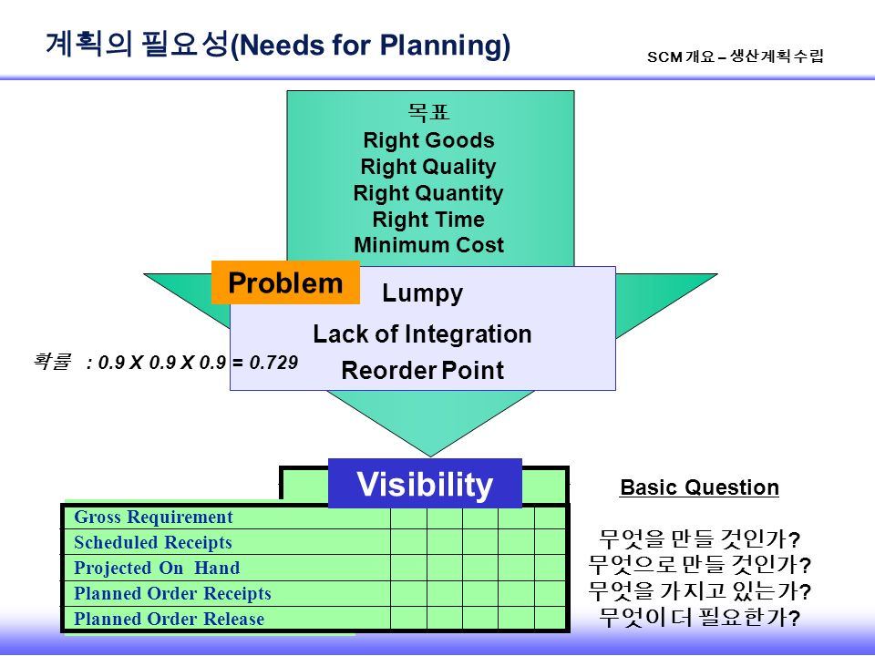 4 SCM 개요 – 생산계획 수립 계획의 필요성 (Needs for Planning) Lumpy Lack of Integration Reorder Point Problem Gross Requirement Scheduled Receipts Projected On Hand Planned Order Receipts Planned Order Release Visibility 확률 : 0.9 X 0.9 X 0.9 = 0.729 목표 Right Goods Right Quality Right Quantity Right Time Minimum Cost Basic Question 무엇을 만들 것인가 .