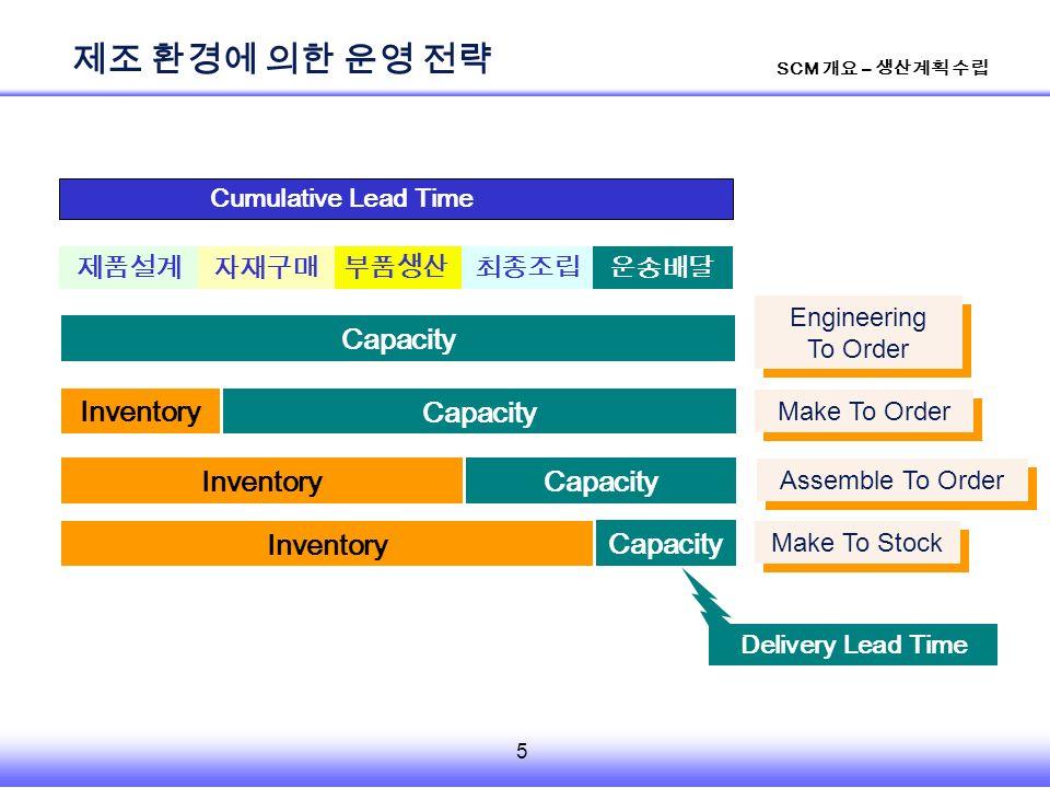 5 SCM 개요 – 생산계획 수립 제조 환경에 의한 운영 전략 부품생산제품설계최종조립자재구매운송배달 Inventory Capacity Inventory Capacity Inventory Make To Stock Assemble To Order Make To Order Delivery Lead Time Capacity Engineering To Order Engineering To Order Cumulative Lead Time