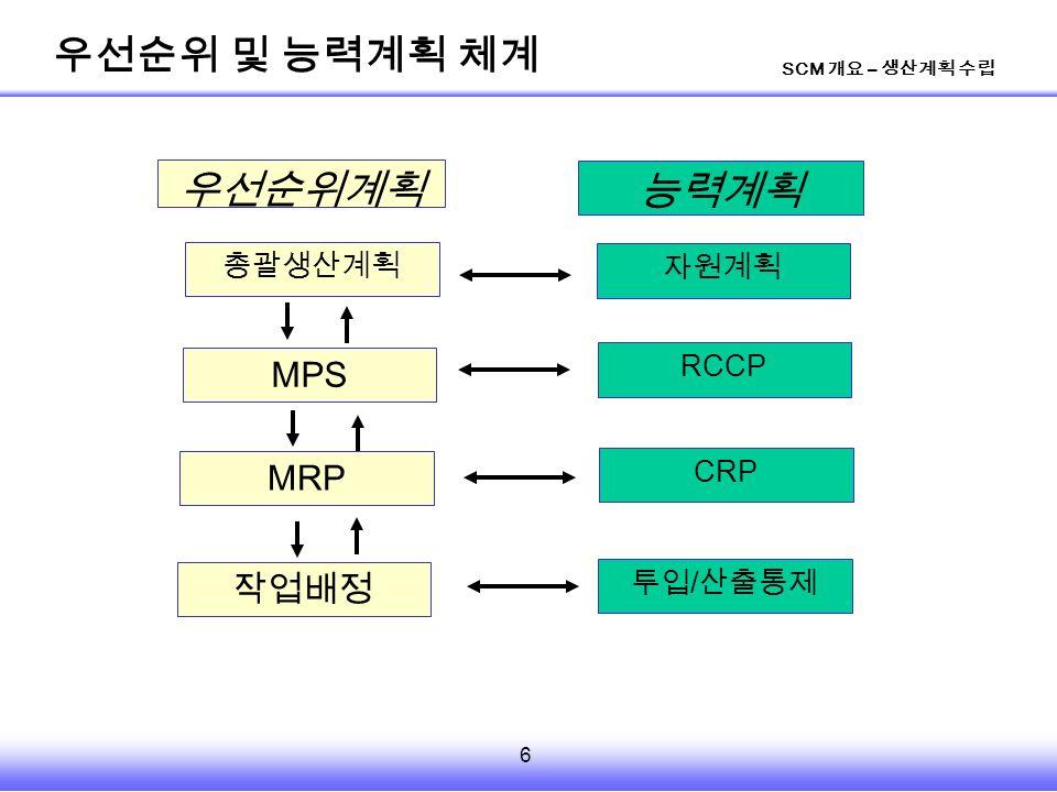 6 SCM 개요 – 생산계획 수립 총괄생산계획 자원계획 MPS MRP 작업배정 RCCP CRP 투입 / 산출통제 능력계획 우선순위계획 우선순위 및 능력계획 체계