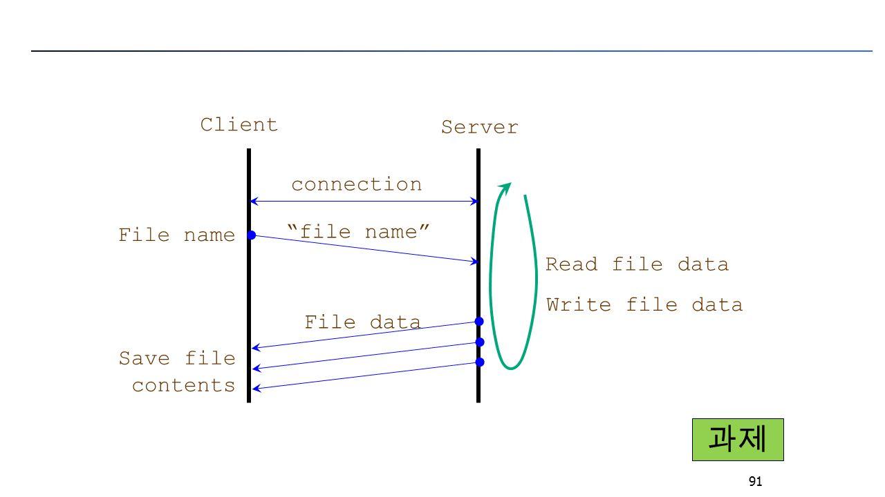 91 connection Client Server File data Save file contents Read file data Write file data File name file name 과제